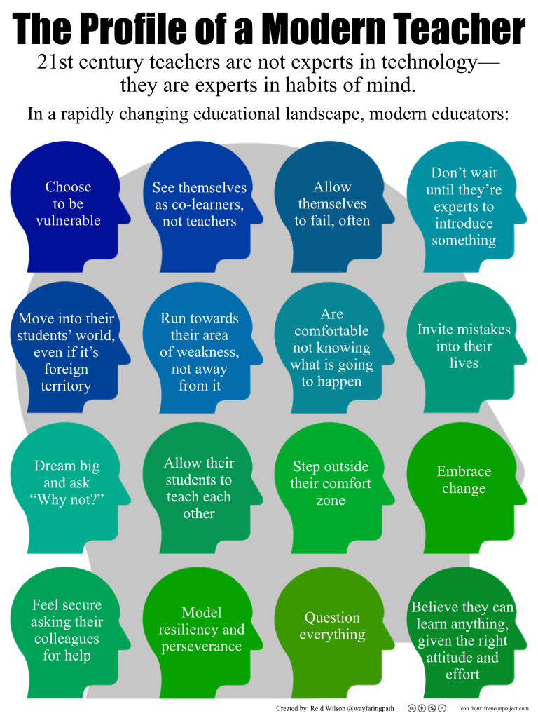The-Profile-of-a-Modern-Teacher