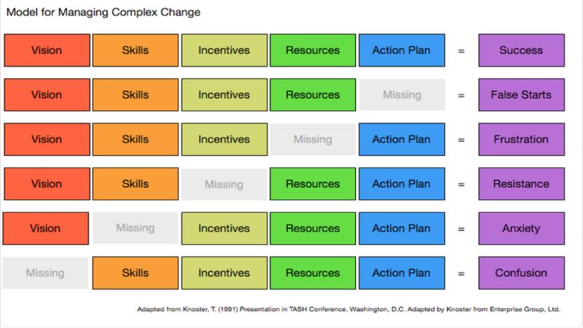 Models of Complex Change